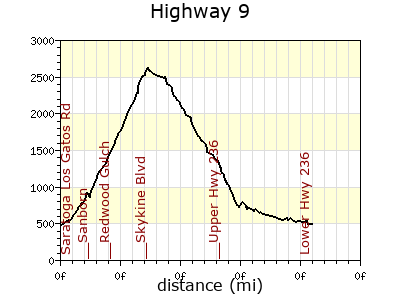Hwy 9 profile from ACTC